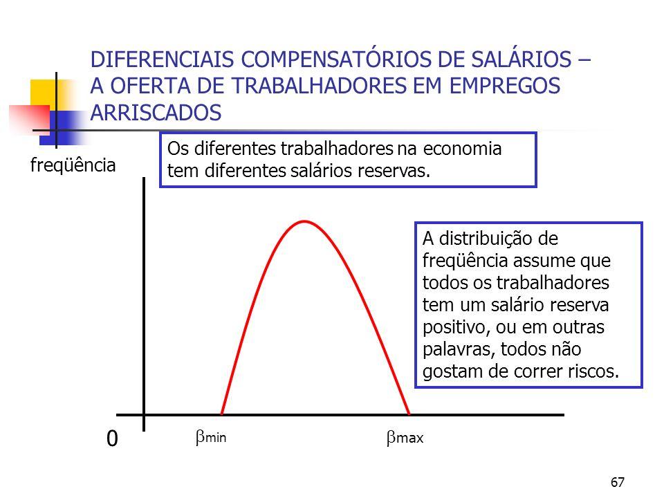 67 DIFERENCIAIS COMPENSATÓRIOS DE SALÁRIOS – A OFERTA DE TRABALHADORES EM EMPREGOS ARRISCADOS 0 max min freqüência Os diferentes trabalhadores na econ