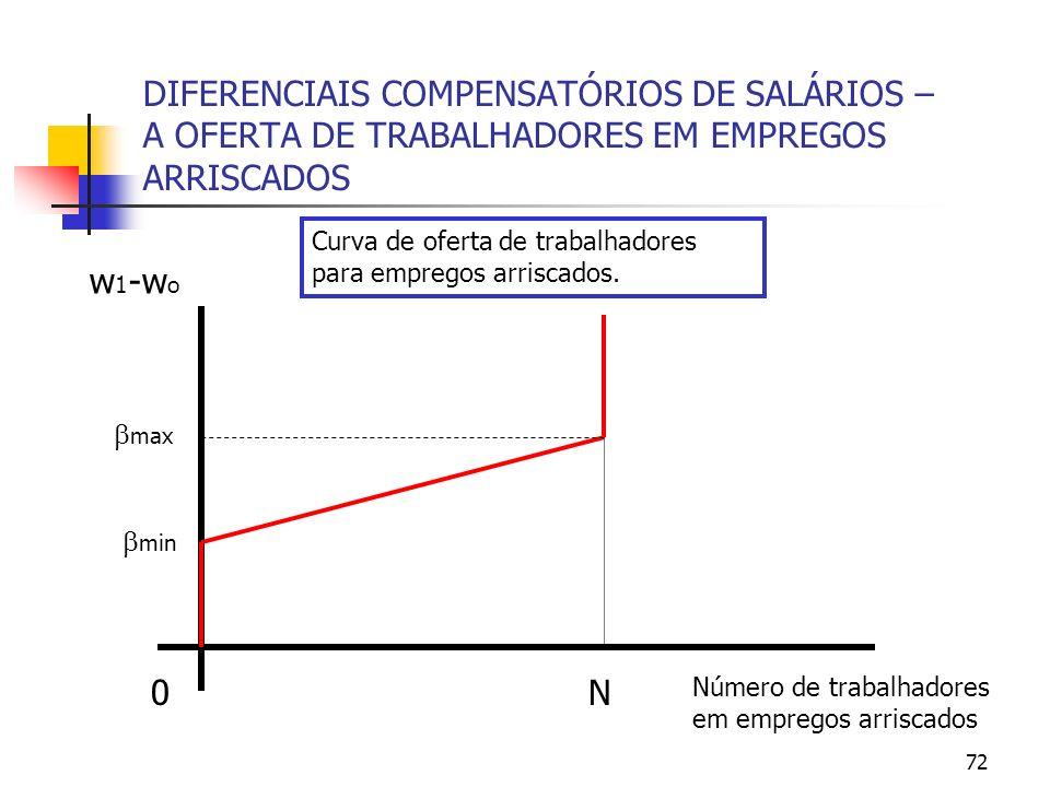 72 DIFERENCIAIS COMPENSATÓRIOS DE SALÁRIOS – A OFERTA DE TRABALHADORES EM EMPREGOS ARRISCADOS Número de trabalhadores em empregos arriscados 0 w 1 -w