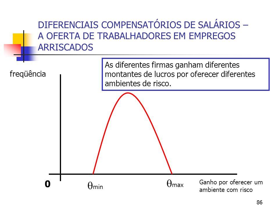86 DIFERENCIAIS COMPENSATÓRIOS DE SALÁRIOS – A OFERTA DE TRABALHADORES EM EMPREGOS ARRISCADOS 0 max min freqüência As diferentes firmas ganham diferen