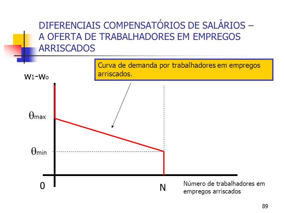 89 DIFERENCIAIS COMPENSATÓRIOS DE SALÁRIOS – A OFERTA DE TRABALHADORES EM EMPREGOS ARRISCADOS Número de trabalhadores em empregos arriscados 0 w 1 -w
