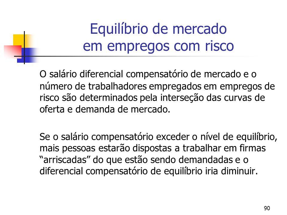 90 Equilíbrio de mercado em empregos com risco O salário diferencial compensatório de mercado e o número de trabalhadores empregados em empregos de ri
