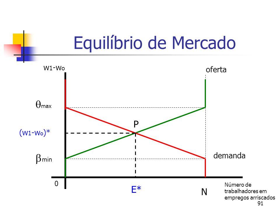 91 Equilíbrio de Mercado 0 E* N Número de trabalhadores em empregos arriscados P oferta demanda w 1 -w o (w 1 -w o )* max min
