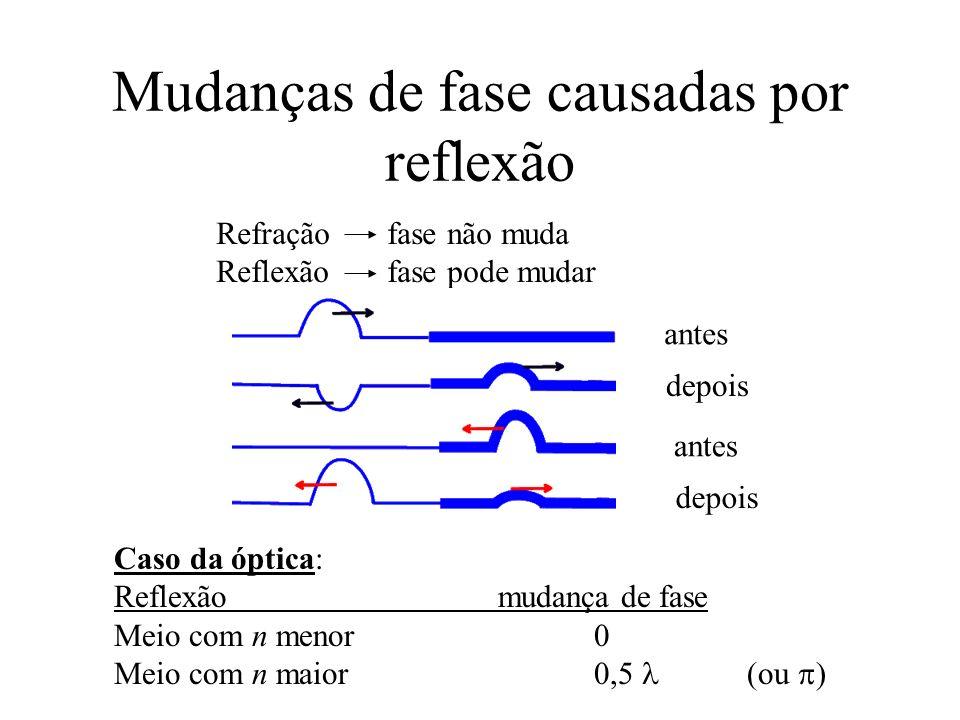 Mudanças de fase causadas por reflexão Refração fase não muda Reflexão fase pode mudar Caso da óptica: Reflexãomudança de fase Meio com n menor0 Meio