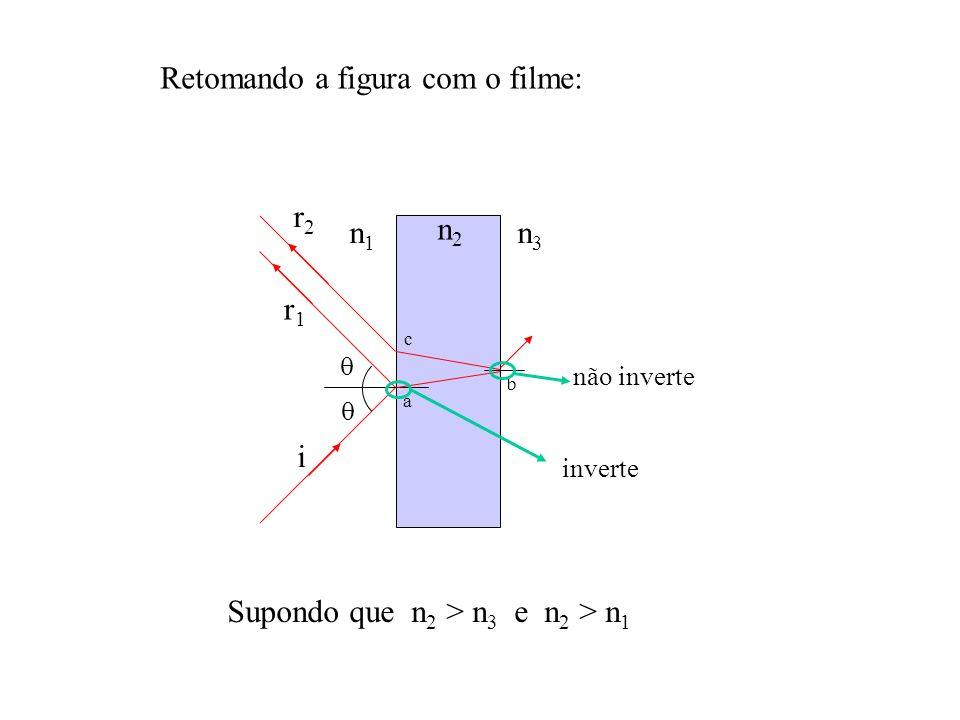 n2n2 n1n1 n3n3 a c b i r1r1 r2r2 inverte não inverte Retomando a figura com o filme: Supondo que n 2 > n 3 e n 2 > n 1