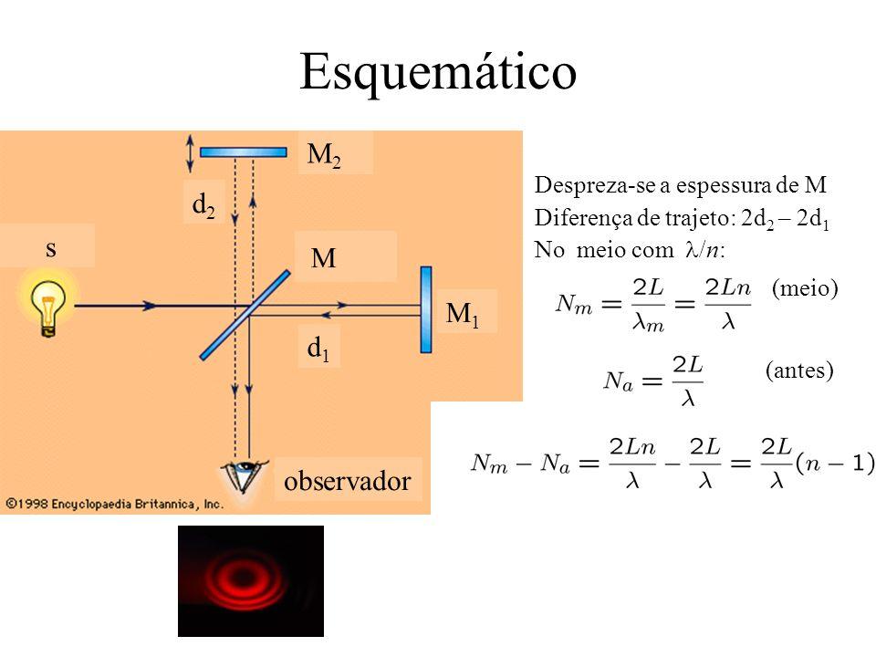 Esquemático s d2d2 d1d1 M M2M2 M1M1 observador Despreza-se a espessura de M Diferença de trajeto: 2d 2 – 2d 1 No meio com /n: (meio) (antes)