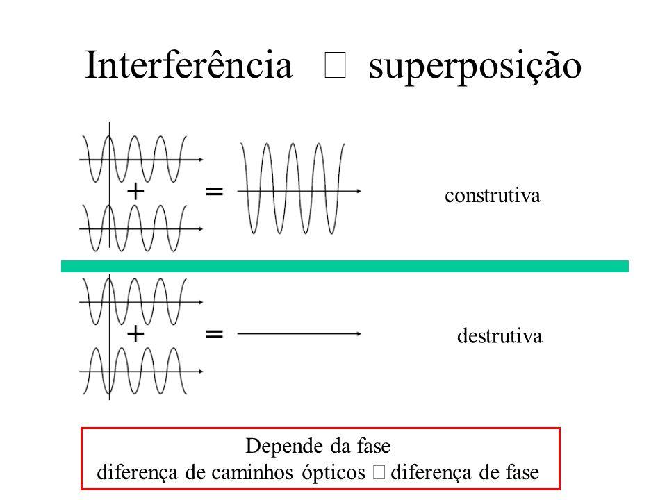 Interferência superposição construtiva destrutiva Depende da fase diferença de caminhos ópticos diferença de fase