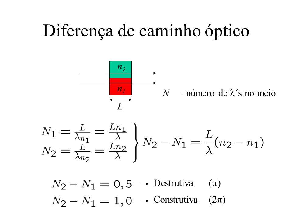 Diferença de caminho óptico n1n1 n2n2 L Destrutiva ( ) Construtiva (2 ) N número de ´s no meio