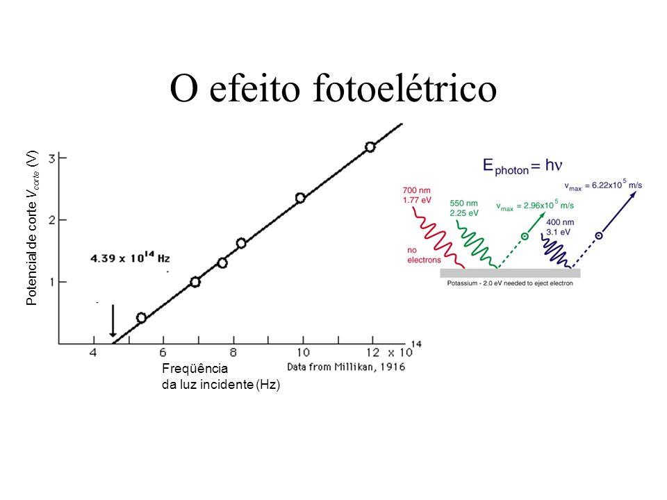 O efeito fotoelétrico Freqüência da luz incidente (Hz) Potencial de corte V corte (V)