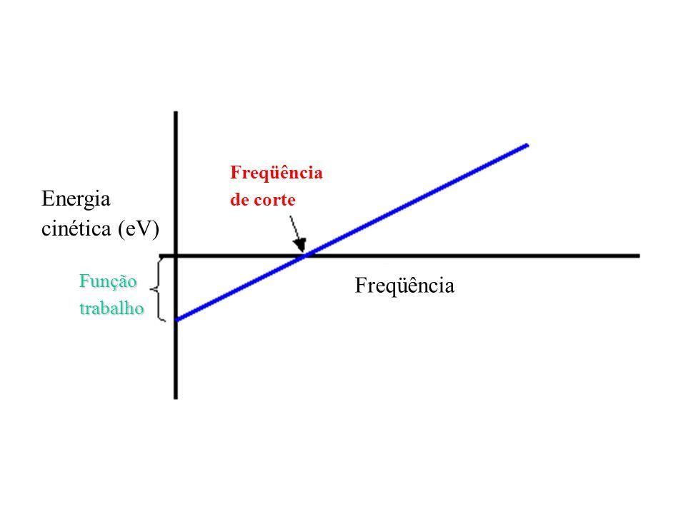 Freqüência de corte Funçãotrabalho Energia cinética (eV)