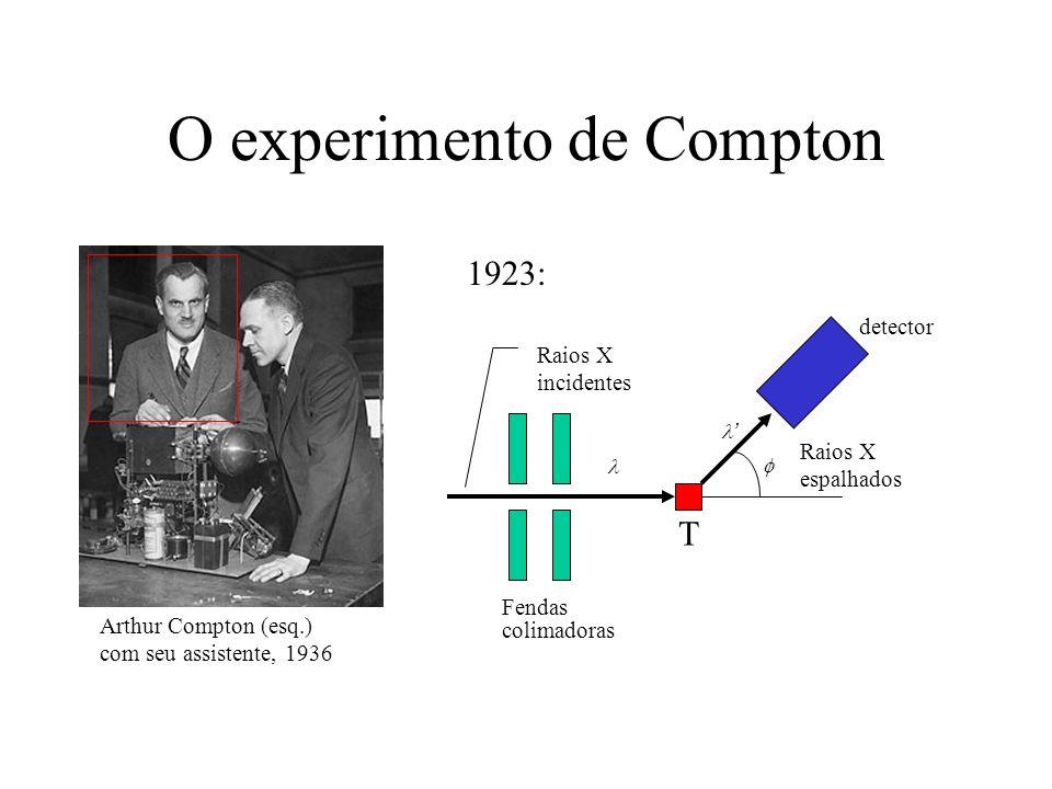 O experimento de Compton detector T Fendas colimadoras Raios X incidentes Raios X espalhados Arthur Compton (esq.) com seu assistente, 1936 1923: