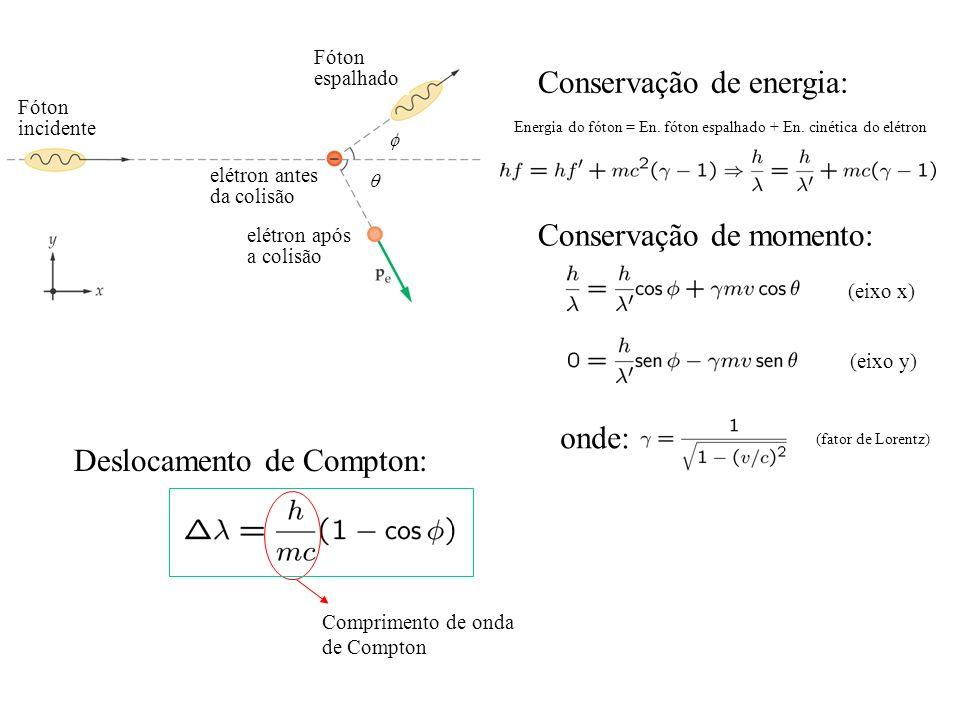 Conservação de energia: Conservação de momento: Deslocamento de Compton: (eixo x) (eixo y) Comprimento de onda de Compton Energia do fóton = En. fóton