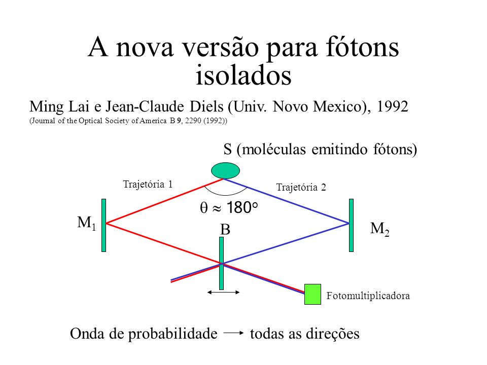 A nova versão para fótons isolados Ming Lai e Jean-Claude Diels (Univ. Novo Mexico), 1992 (Journal of the Optical Society of America B 9, 2290 (1992))