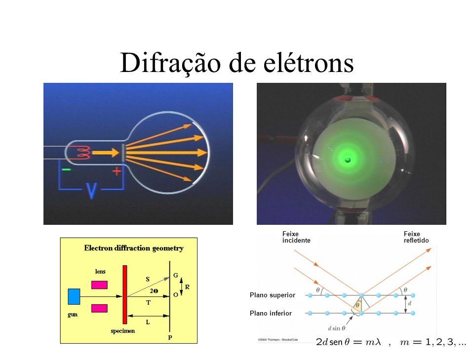 Difração de elétrons Plano superior Plano inferior Feixe incidente Feixe refletido