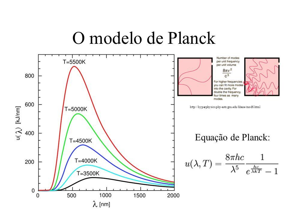 O modelo de Planck Equação de Planck: http://hyperphysics.phy-astr.gsu.edu/hbase/mod6.html