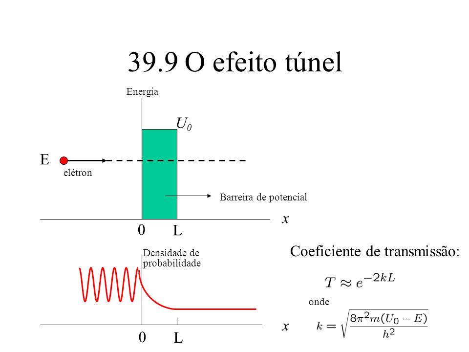 39.9 O efeito túnel 0 L U0U0 E elétron x Barreira de potencial Energia 0 L Densidade de probabilidade x Coeficiente de transmissão: onde