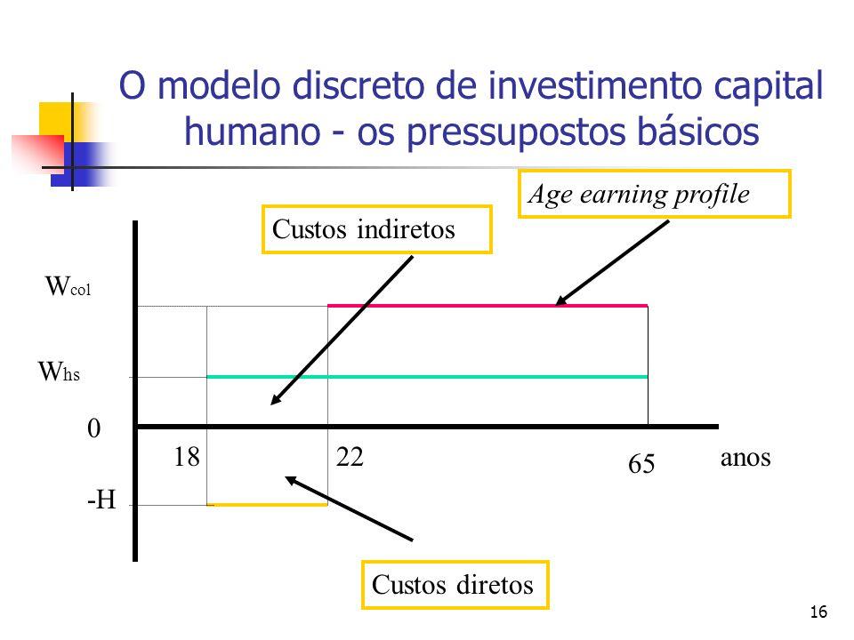 16 O modelo discreto de investimento capital humano - os pressupostos básicos 0 W col W hs anos 65 2218 -H Custos diretos Custos indiretos Age earning