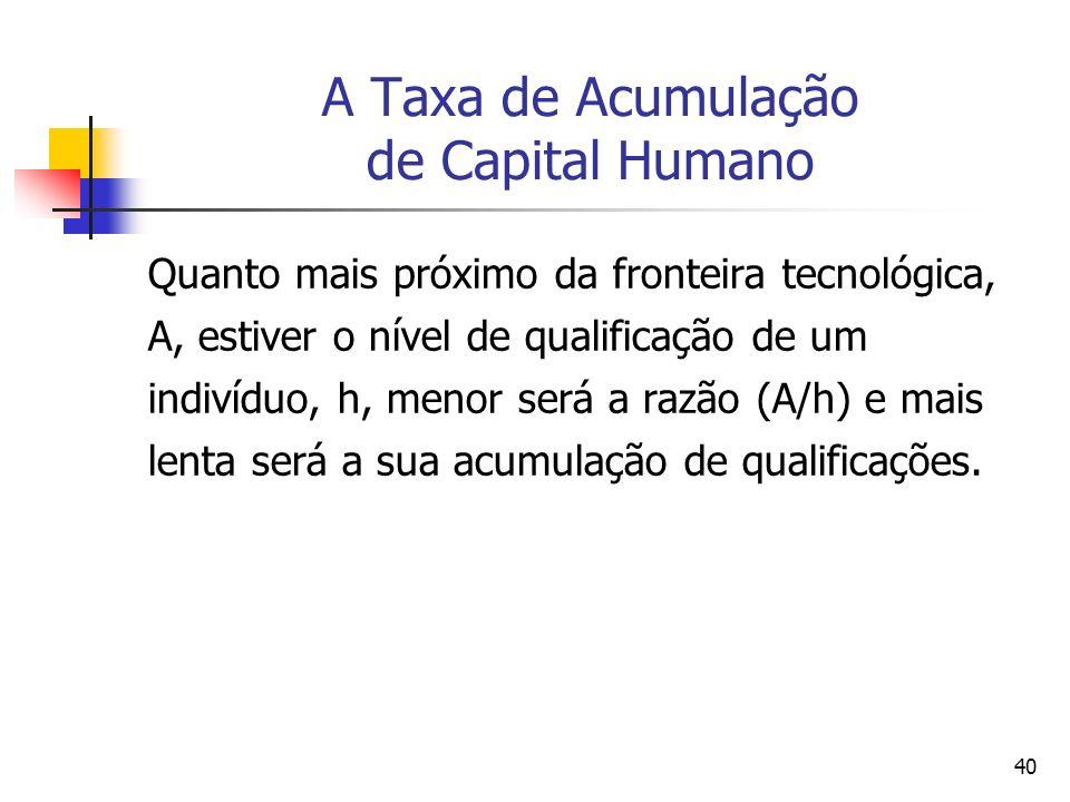 40 A Taxa de Acumulação de Capital Humano Quanto mais próximo da fronteira tecnológica, A, estiver o nível de qualificação de um indivíduo, h, menor s