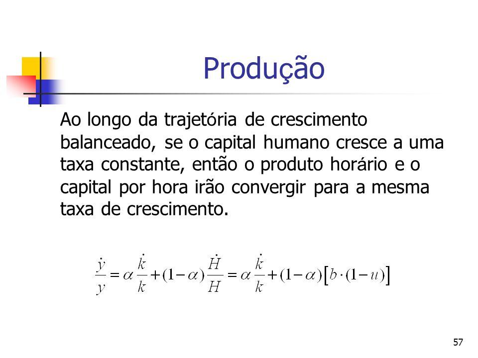 57 Produ ç ão Ao longo da trajet ó ria de crescimento balanceado, se o capital humano cresce a uma taxa constante, então o produto hor á rio e o capit