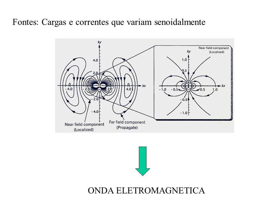 Fontes: Cargas e correntes que variam senoidalmente ONDA ELETROMAGNETICA