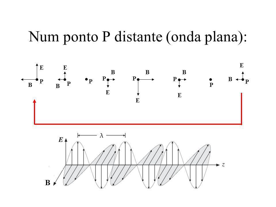 Num ponto P distante (onda plana): E B E E E E E B BBB B P P P PP P P P P B