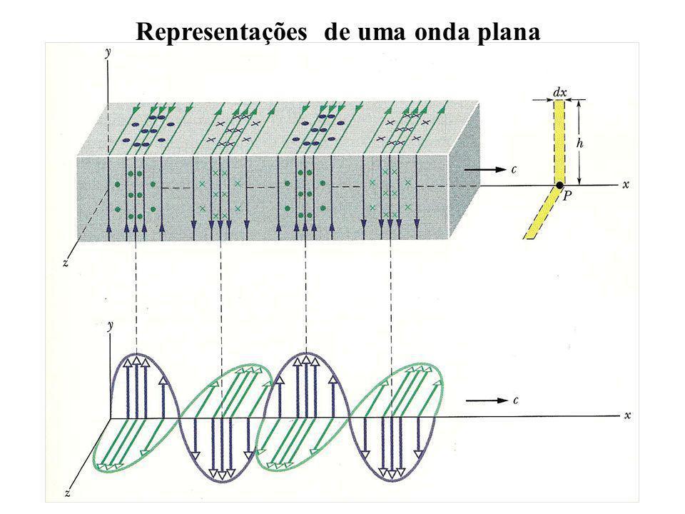 Representações de uma onda plana