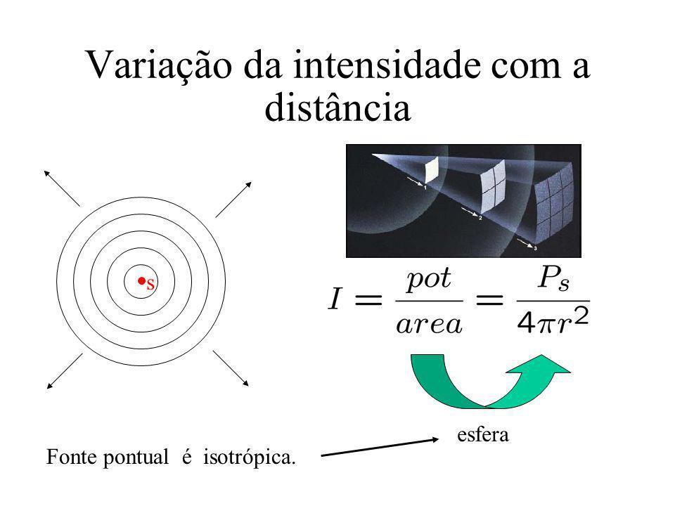 Variação da intensidade com a distância Fonte pontual é isotrópica. esfera s