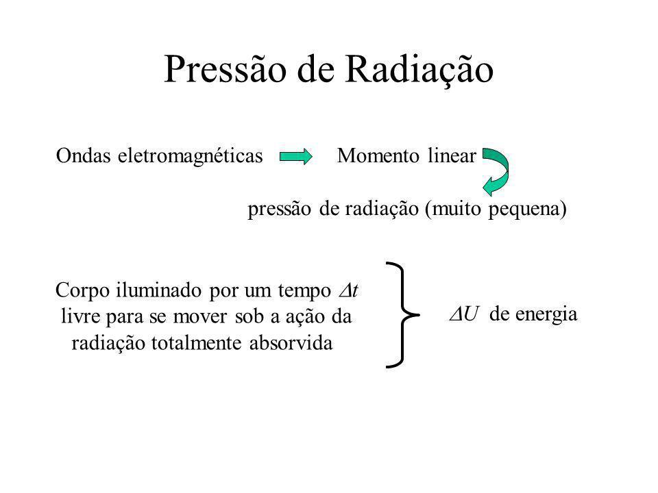 Pressão de Radiação Ondas eletromagnéticas Momento linear pressão de radiação (muito pequena) Corpo iluminado por um tempo t livre para se mover sob a