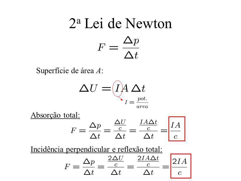 2 a Lei de Newton Superfície de área A: Absorção total: Incidência perpendicular e reflexão total: