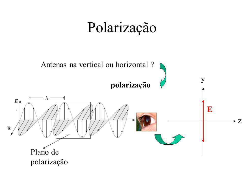 Polarização Antenas na vertical ou horizontal ? polarização B Plano de polarização y z E
