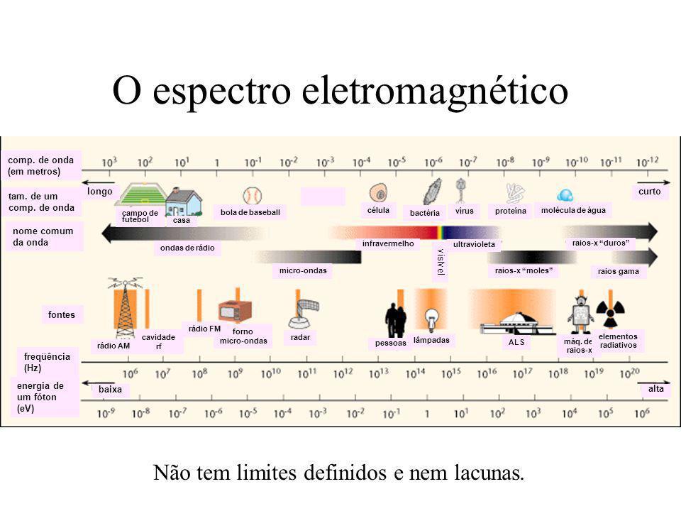 Algumas regiões conhecidas Espectro de Radiação Eletromagnética RegiãoComp.
