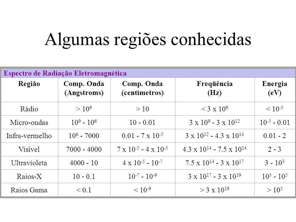Algumas regiões conhecidas Espectro de Radiação Eletromagnética RegiãoComp. Onda (Angstroms) Comp. Onda (centímetros) Freqüência (Hz) Energia (eV) Rád