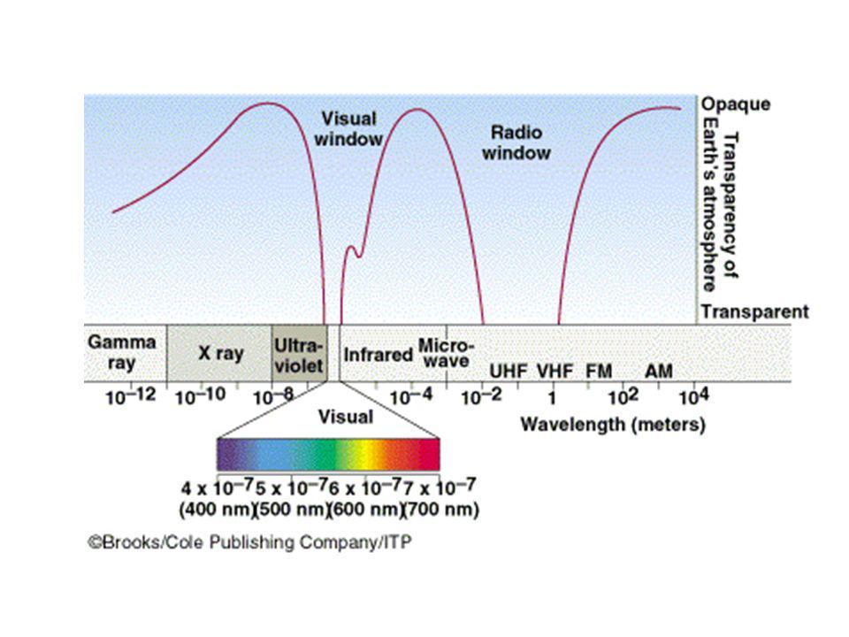 Sensibilidade do olho humano Diferente para ambientes iluminados e não-iluminados comprimento de onda (nm) sensibilidade relativa adaptado à luz adaptado ao escuro