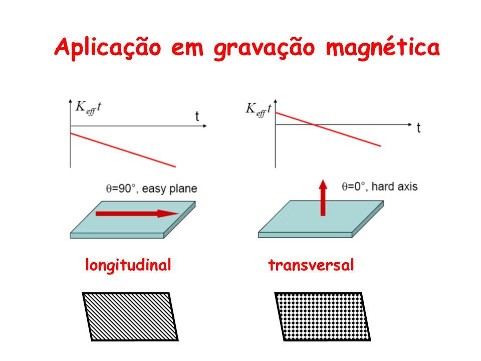 Aplicação em gravação magnética longitudinal transversal