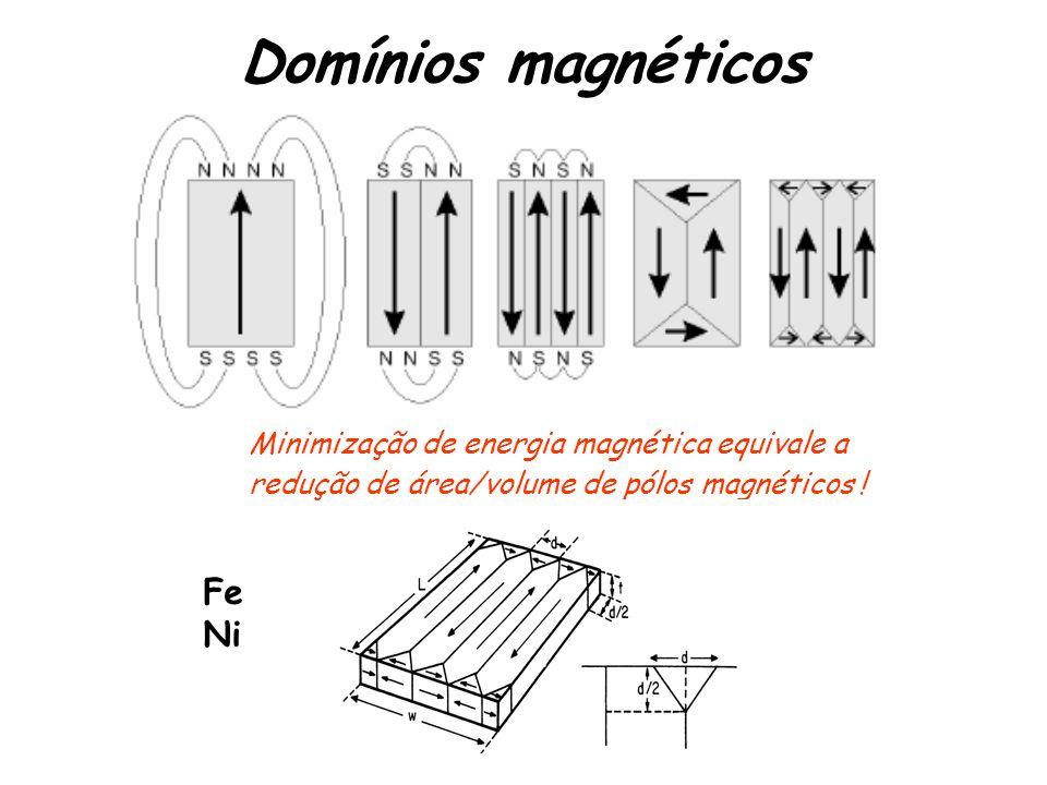 Domínios magnéticos Minimização de energia magnética equivale a redução de área/volume de pólos magnéticos .