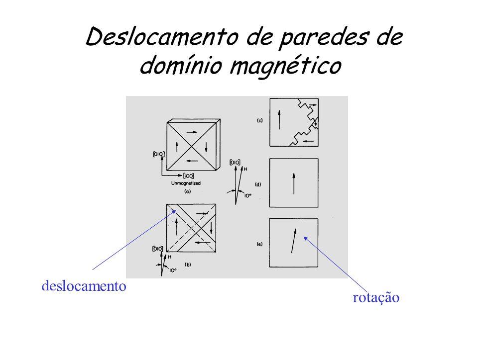 Deslocamento de paredes de domínio magnético deslocamento rotação