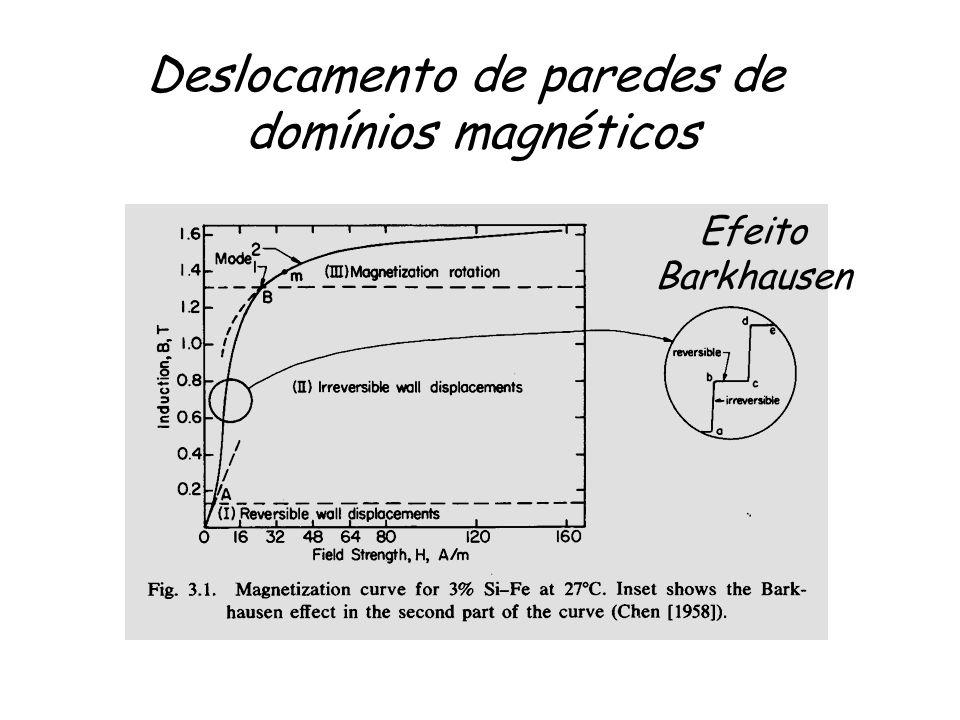 Efeito Barkhausen Deslocamento de paredes de domínios magnéticos