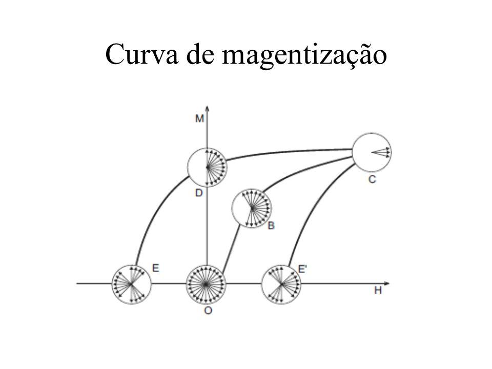 Curva de magentização