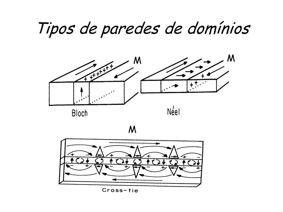 Tipos de paredes de domínios M M M