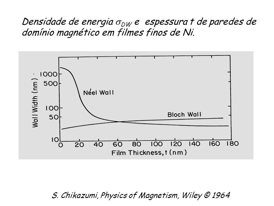 Densidade de energia DW e espessura t de paredes de domínio magnético em filmes finos de Ni.