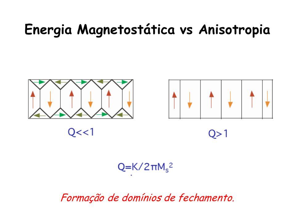 Energia Magnetostática vs Anisotropia Formação de domínios de fechamento.
