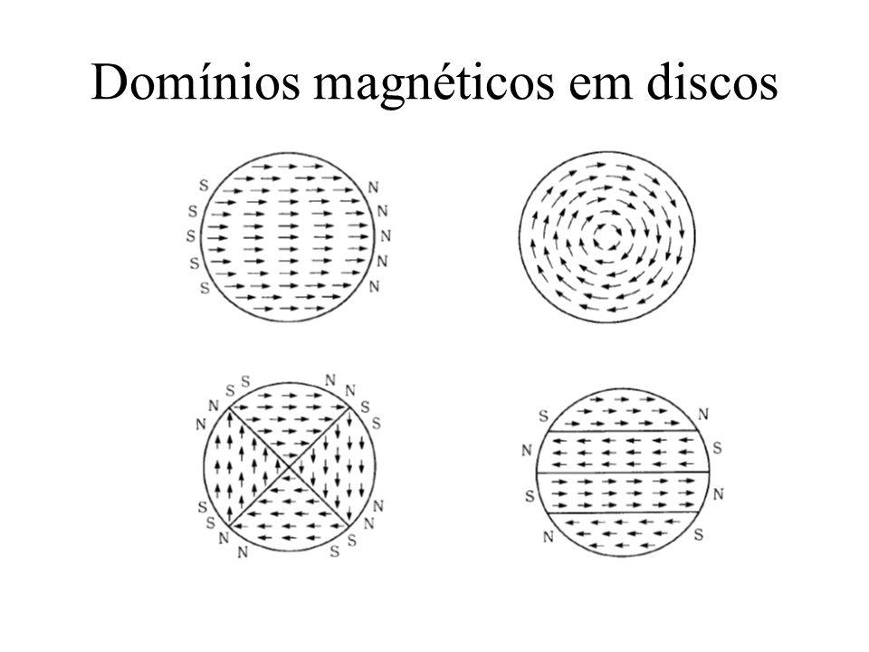 Domínios magnéticos em discos