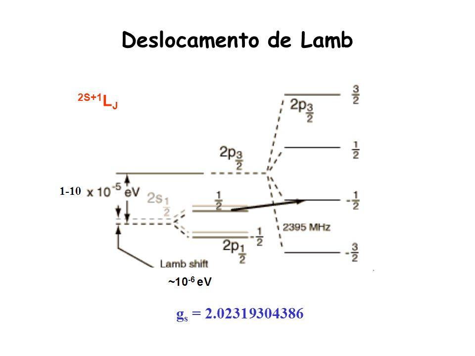 Deslocamento de Lamb 2S+1 L J
