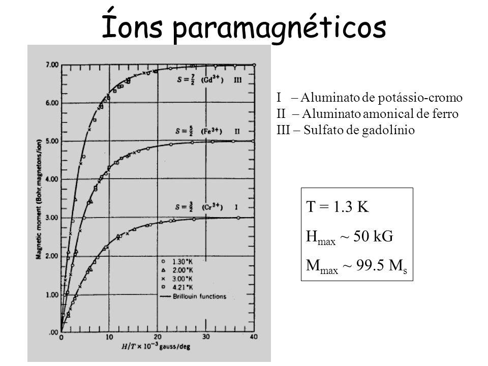 Íons paramagnéticos I – Aluminato de potássio-cromo II – Aluminato amonical de ferro III – Sulfato de gadolínio T = 1.3 K H max ~ 50 kG M max ~ 99.5 M s