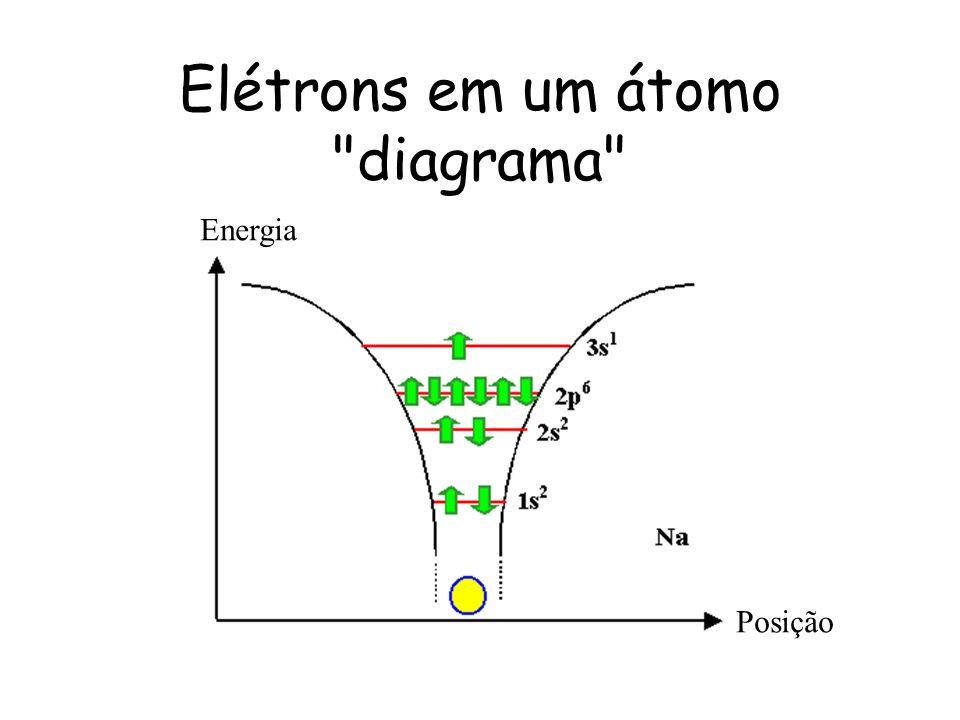 Elétrons em um átomo diagrama Posição Energia