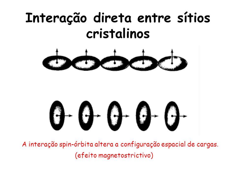 Interação direta entre sítios cristalinos A interação spin-órbita altera a configuração espacial de cargas.