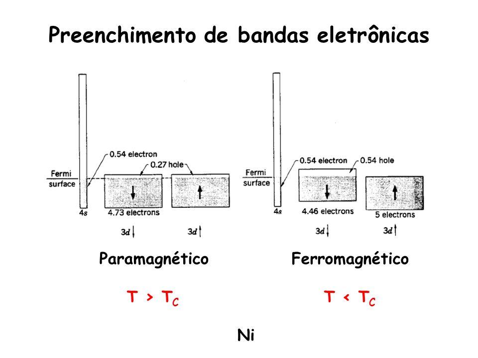 Preenchimento de bandas eletrônicas Paramagnético Ferromagnético T > T C T < T C Ni