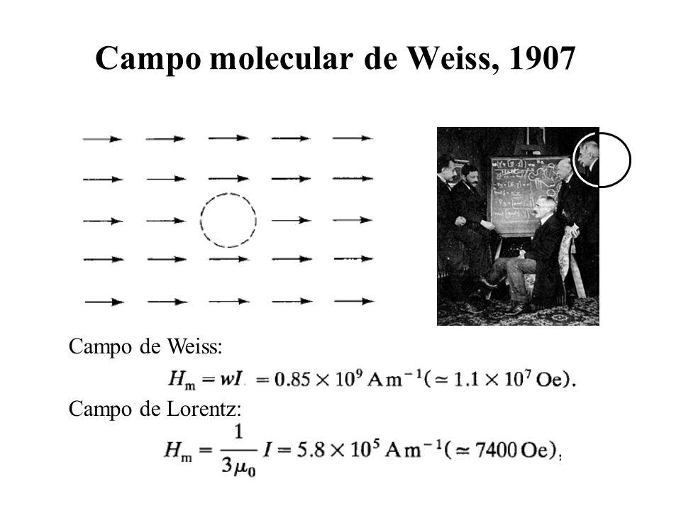 Campo molecular de Weiss, 1907 Campo de Weiss: Campo de Lorentz: