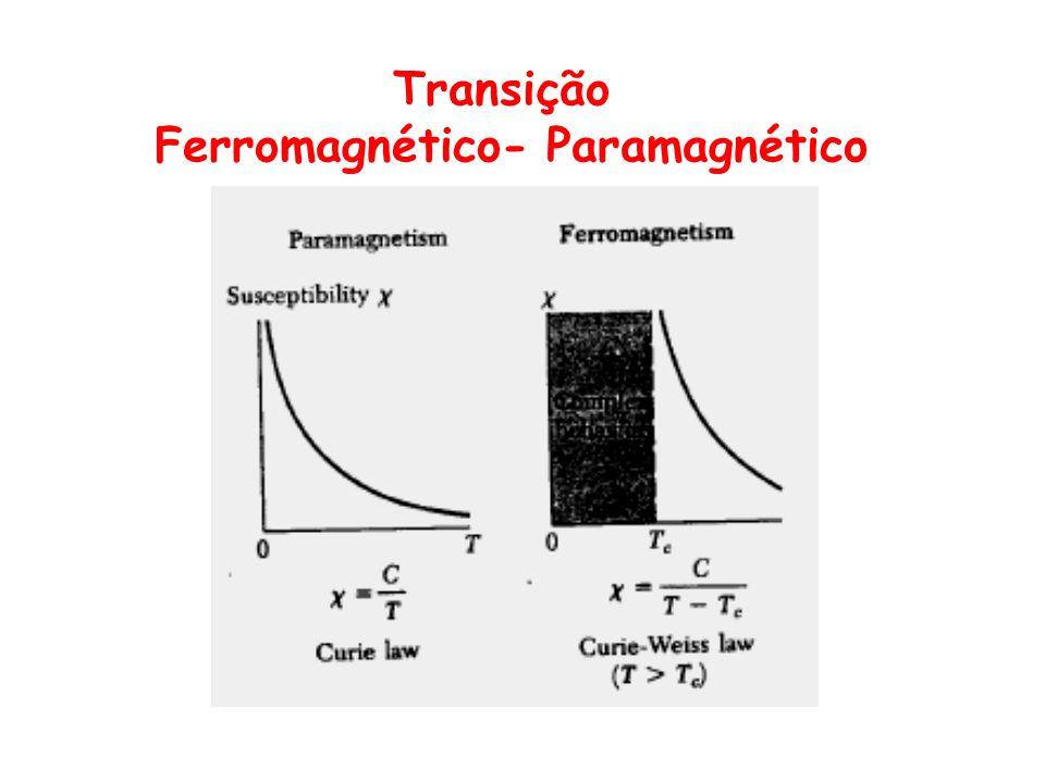 Transição Ferromagnético- Paramagnético