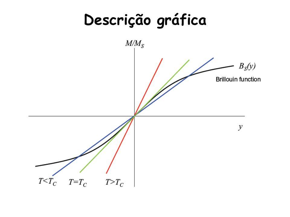 Descrição gráfica