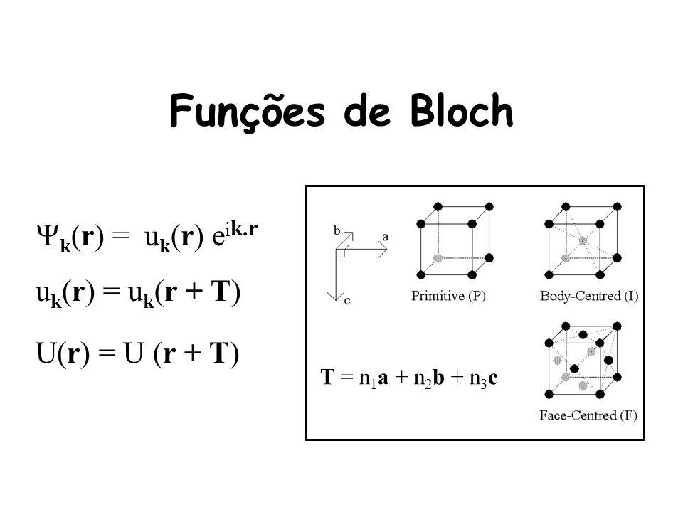 Funções de Bloch k (r) = u k (r) e i k.r u k (r) = u k (r + T) U(r) = U (r + T) T = n 1 a + n 2 b + n 3 c